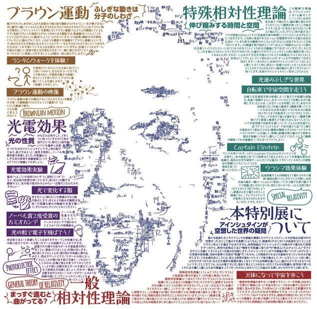 ノーベル賞受賞100年記念 アインシュタイン展